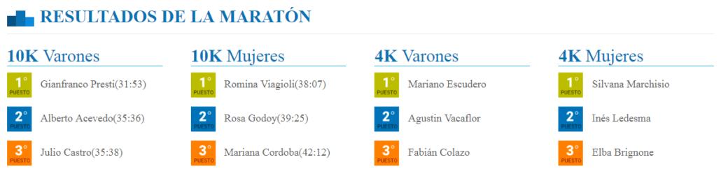 Ganadores Maraton Allende